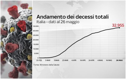 Coronavirus Italia, 230.555 positivi. 32.955 i morti. FOTO