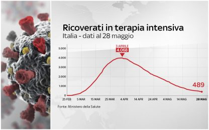 Coronavirus Italia, 231.732 positivi. 33.142 i morti. FOTO