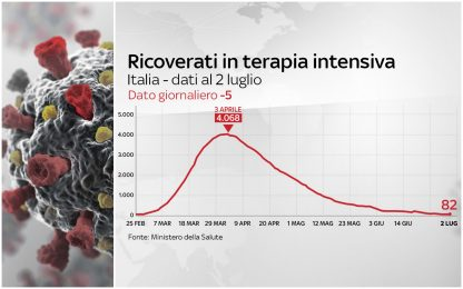 Coronavirus Italia, 240.961 positivi. 34.818 i morti. FOTO