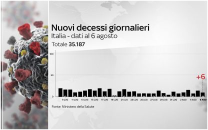 Coronavirus Italia, 249.204 positivi. 35.187 i morti. FOTO
