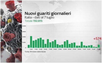Coronavirus Italia, 241.956 positivi. 34.899 i morti. FOTO