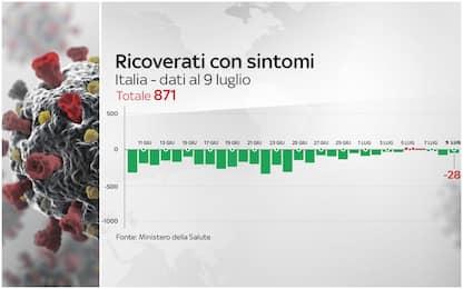 Coronavirus Italia, 242.363 positivi. 34.926 i morti. FOTO