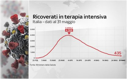 Coronavirus Italia, 233.019 positivi. 33.415 i morti. FOTO