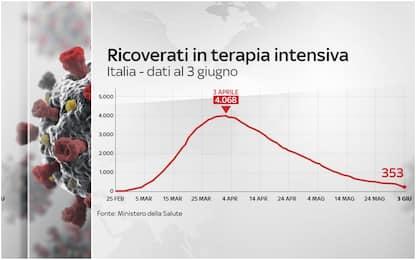 Coronavirus Italia, 233.836 positivi. 33.601 i morti. FOTO