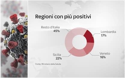 Coronavirus Italia, 251.237 positivi. 35.215 i morti. FOTO