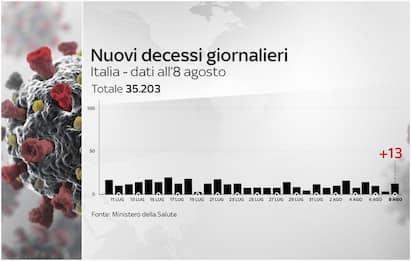 Coronavirus Italia, 250.103 positivi. 35.203 i morti. FOTO