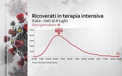 Coronavirus Italia, 241.419 positivi. 34.854 i morti. FOTO