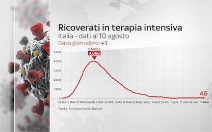 Coronavirus Italia, 250.825 positivi. 35.209 i morti. FOTO