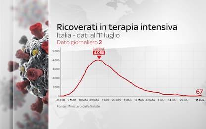 Coronavirus Italia, 242.827 positivi. 34.945 i morti. FOTO
