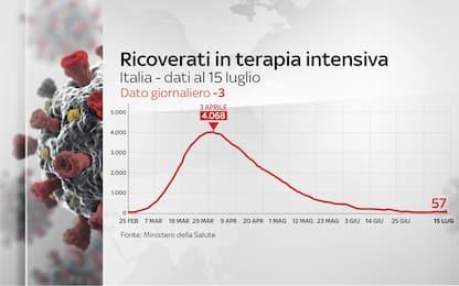Coronavirus Italia, 243.506 positivi. 34.997 i morti. FOTO