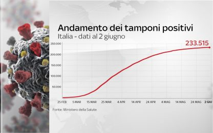 Coronavirus Italia, 233.515 positivi. 33.530 i morti. FOTO