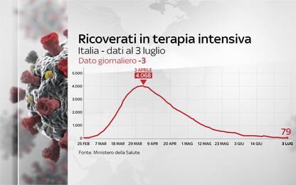 Coronavirus Italia, 241.184 positivi. 34.833 i morti. FOTO