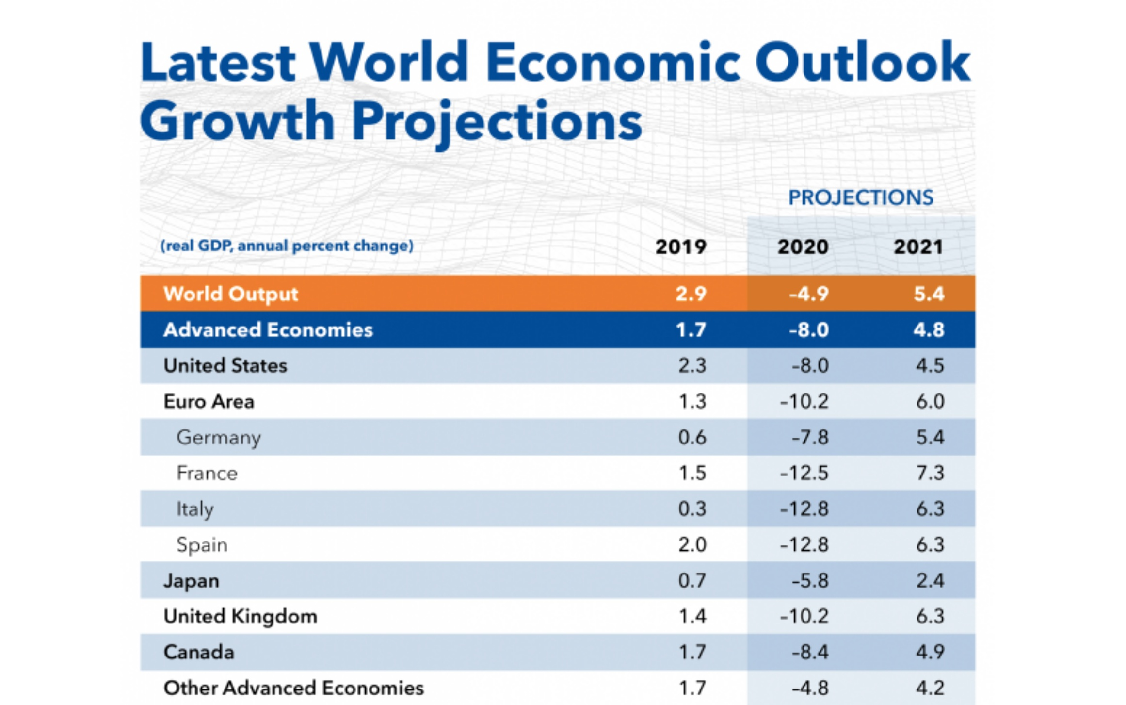 Le stime del Pil riviste al ribasso in tutto il mondo  Fmi