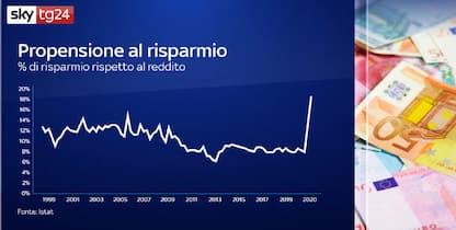 Effetto covid sugli italiani, mettono da parte 20% in più di risparmi