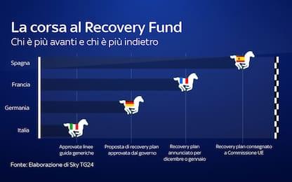 Recovery Fund, anche la Germania approva il piano: l'Italia è ultima