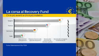 Recovery Fund, i piani europei a confronto