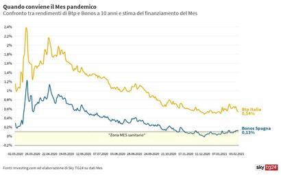 Effetto Draghi sullo spread, addio al dibattito sul Mes? Ecco perché