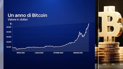 Cosa sta spingendo in alto il valore dei Bitcoin