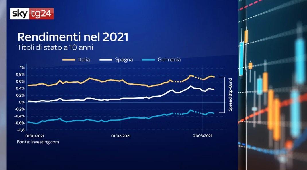Rendimenti di Italia, Spagna e Germania