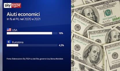 Gli Usa hanno speso il 18% del Pil contro la crisi, l'Eurozona il 4,5%