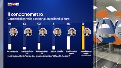 Draghi, lo stralcio delle cartelle è il condono più imponente dal 2016
