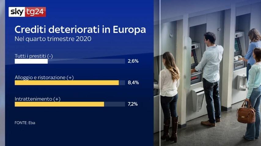 Valore degli Npl in Europa