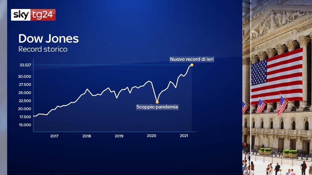 Record del Dow Jones