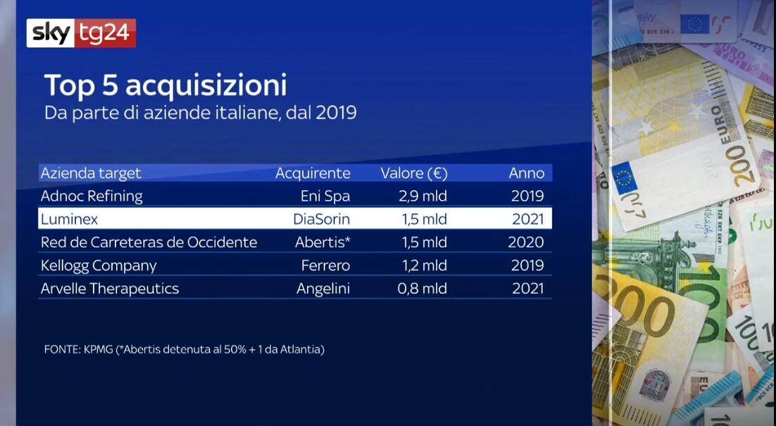 Acquisizioni italiane di aziende straniere