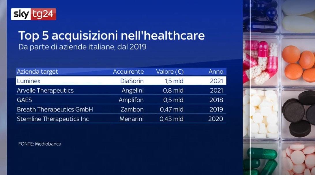 Acquisizioni healthcare