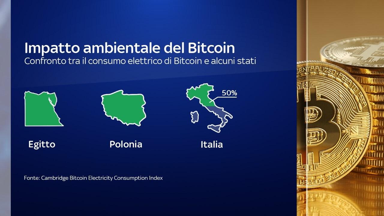 Consumo di energia di Bitcoin