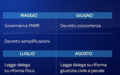 L'agenda delle riforme legate al PNRR, ecco il cronoprogramma