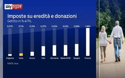 Tassa di successione, Italia tra i paesi con le imposte più basse