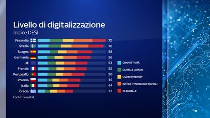 Industria 4.0, rete veloce e Spid: il Recovery per la digitalizzazione