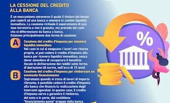 Infografica Abi su come ottenere la cessione del credito alla banca