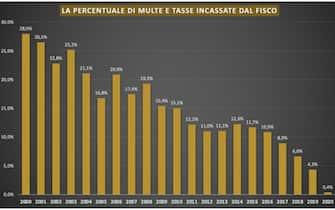 La percentuale di multe e tasse incassate dal fisco italiano dal 2000 al 2020 in un grafico di Unimpresa