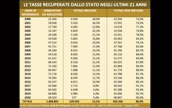 Il totale di multe e tasse incassate dal fisco italiano dal 2000 al 2020 in una tabella di Unimpresa