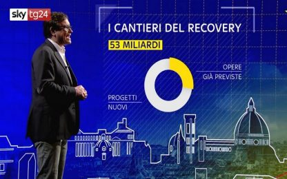 Pillole di Recovery, seconda serie: fondi europei, quanti e quando?