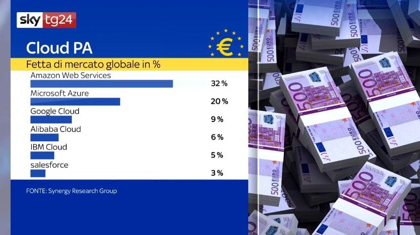 market share cloud