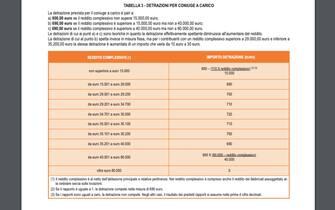 La tabella contenuta nelle istruzioni dell'Agenzia delle Entrate