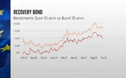 Recovery bond, prima emissione: tasso più alto del Bund. Lo Skywall