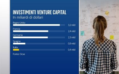 Start-up: ancora troppo poche in Italia e sotto finanziate. Lo Skywall