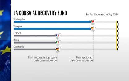 Recovery Plan, atteso domani l'ok dalla Commissione Europea al PNRR