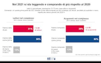 Grafiche Aie sul mercato del libro nel primo semestre del 2021