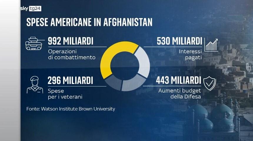 Spesa Usa