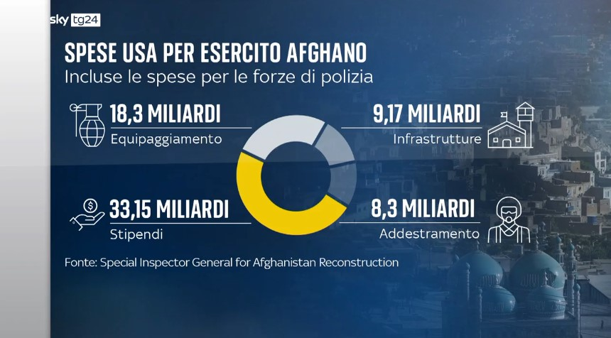 Esercito afghano