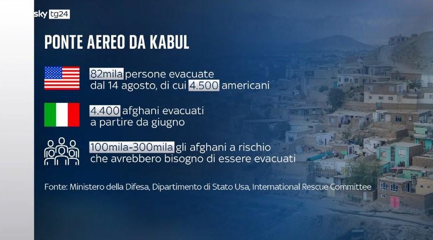 Ponte aereo da Kabul