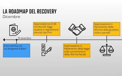 Concorrenza, fisco e giustizia: la roadmap per incassare il Recovery