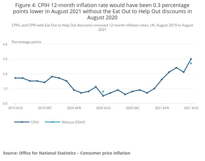 Il grafico pubblicato dall'Ons relativo all'andamento dell'inflazione nel Regno Unito