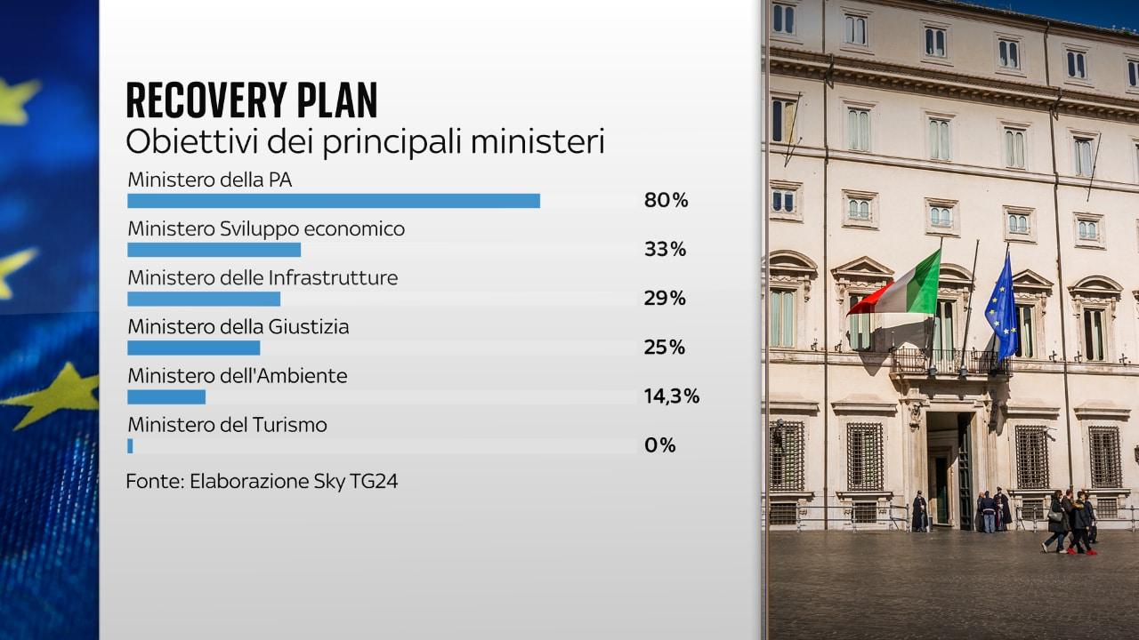 Classifica ministeri
