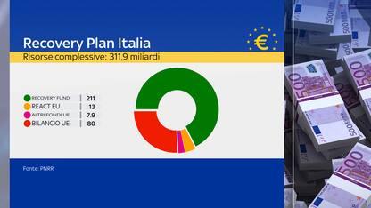 Recovery Plan Italia, tanti nodi da sciogliere